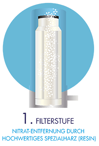 Die erste Filterstufe entfernt die Wasserhärte mit Spezialharz